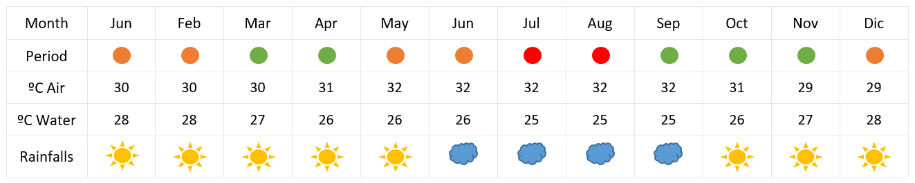 raja ampat weather